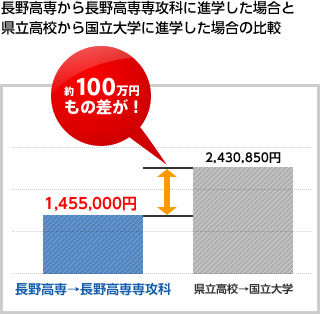 長野高専から長野高専専攻科に進学した場合と県立高校から国立大学に進学した場合の比較