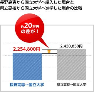 長野高専から国立大学へ編入した場合と県立高校から国立大学へ進学した場合の比較