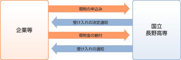 産業連携事業の流れ図