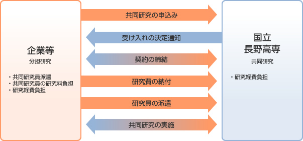協同研究による連携図
