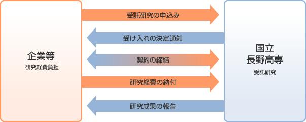受託研究による連携図
